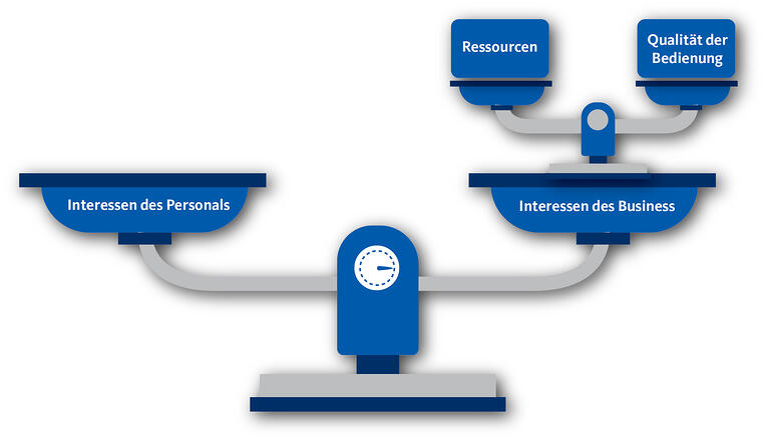Wie WFM Systeme Business und Mitarbeiter harmonisch in Einklang bringen können.