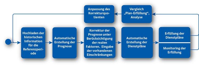 Lebenszyklus Aufteilung der Arbeitsressourcen mit Workforce Management Lösungen