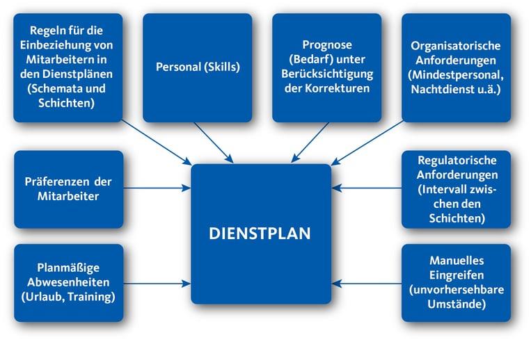 Lebenszyklus Dienstplan wie ein WFM die Dienstpläne optimieren und steuern kann.